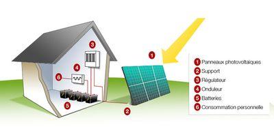 Système_photovoltaïque_pour_cabane_de_jardin_avec_batterie_Li-ion_Image_photovoltaique_site_isol_.jpg